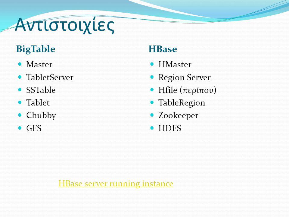 Αντιστοιχίες BigTable HBase  Master  TabletServer  SSTable  Tablet  Chubby  GFS  HMaster  Region Server  Hfile (περίπου)  TableRegion  Zook