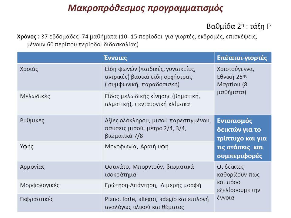 Μακροπρόθεσμος προγραμματισμός Βαθμίδα 2 η : τάξη Γ ' Χρόνος : 37 εβδομάδες=74 μαθήματα (10- 15 περίοδοι για γιορτές, εκδρομές, επισκέψεις, μένουν 60 περίπου περίοδοι διδασκαλίας) ΈννοιεςΕπέτειοι-γιορτές ΧροιάςΕίδη φωνών (παιδικές, γυναικείες, αντρικές) βασικά είδη ορχήστρας ( συμφωνική, παραδοσιακή) Χριστούγεννα, Εθνική 25 ης Μαρτίου (8 μαθήματα) ΜελωδικέςΕίδος μελωδικής κίνησης (βηματική, αλματική), πεντατονική κλίμακα ΡυθμικέςΑξίες ολόκληρου, μισού παρεστιγμένου, παύσεις μισού, μέτρο 2/4, 3/4, βιωματικά 7/8 Εντοπισμός δεικτών για το τρίπτυχο και για τις στάσεις και συμπεριφορές ΥφήςΜονοφωνία, Αραιή υφή ΑρμονίαςΟστινάτο, Μπορντούν, βιωματικά ισοκράτημα Οι δείκτες καθορίζουν πώς και πόσο εξελίσσουμε την έννοια ΜορφολογικέςΕρώτηση-Απάντηση, Διμερής μορφή ΕκφραστικέςPiano, forte, allegro, adagio και επιλογή αναλόγως υλικού και θέματος