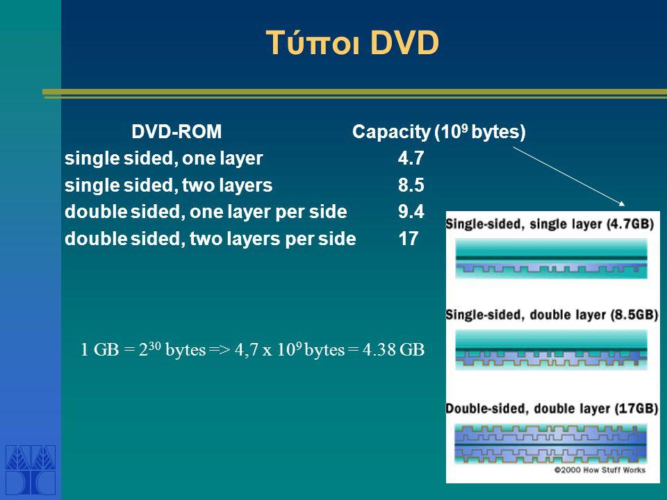 Τύποι DVD DVD-ROM Capacity (10 9 bytes) single sided, one layer4.7 single sided, two layers8.5 double sided, one layer per side9.4 double sided, two l