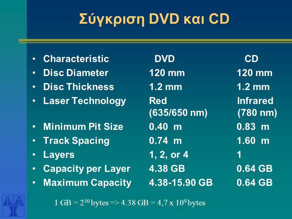 Σύγκριση DVD και CD •Characteristic DVD CD •Disc Diameter120 mm120 mm •Disc Thickness1.2 mm1.2 mm •Laser TechnologyRed Infrared (635/650 nm) (780 nm)