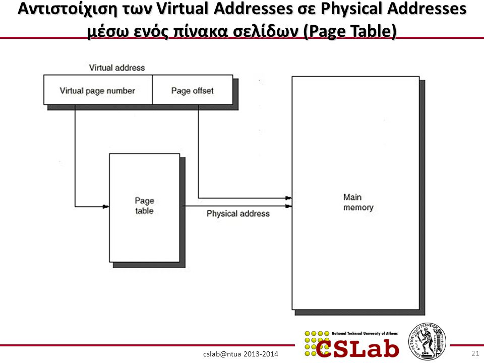 Αντιστοίχιση των Virtual Addresses σε Physical Addresses μέσω ενός πίνακα σελίδων (Page Table) cslab@ntua 2013-2014 21