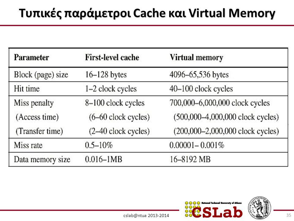 Τυπικές παράμετροι Cache και Virtual Memory cslab@ntua 2013-2014 35