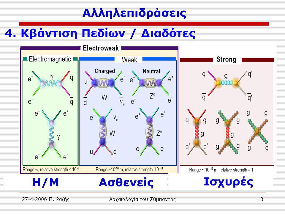 27-4-2006 Π. ΡαζήςΑρχαιολογία του Σύμπαντος13 Αλληλεπιδράσεις 4. Κβάντιση Πεδίων / Διαδότες Η/Μ Ασθενείς Ισχυρές