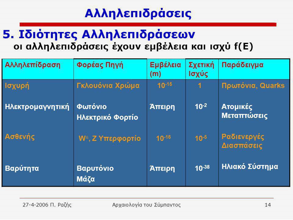 27-4-2006 Π.ΡαζήςΑρχαιολογία του Σύμπαντος14 5.