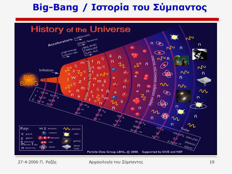 27-4-2006 Π. ΡαζήςΑρχαιολογία του Σύμπαντος19 Big-Bang / Ιστορία του Σύμπαντος
