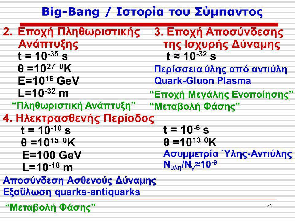 21 Big-Bang / Ιστορία του Σύμπαντος 2.Εποχή Πληθωριστικής Ανάπτυξης t = 10 -35 s θ =10 27 0 K Ε=10 16 GeV L=10 -32 m 3.
