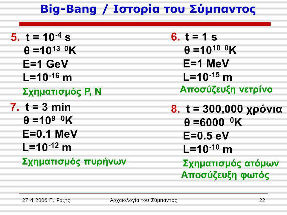 27-4-2006 Π. ΡαζήςΑρχαιολογία του Σύμπαντος22 Big-Bang / Ιστορία του Σύμπαντος 5. t = 10 -4 s θ =10 13 0 K Ε=1 GeV L=10 -16 m Σχηματισμός P, N 6. t =