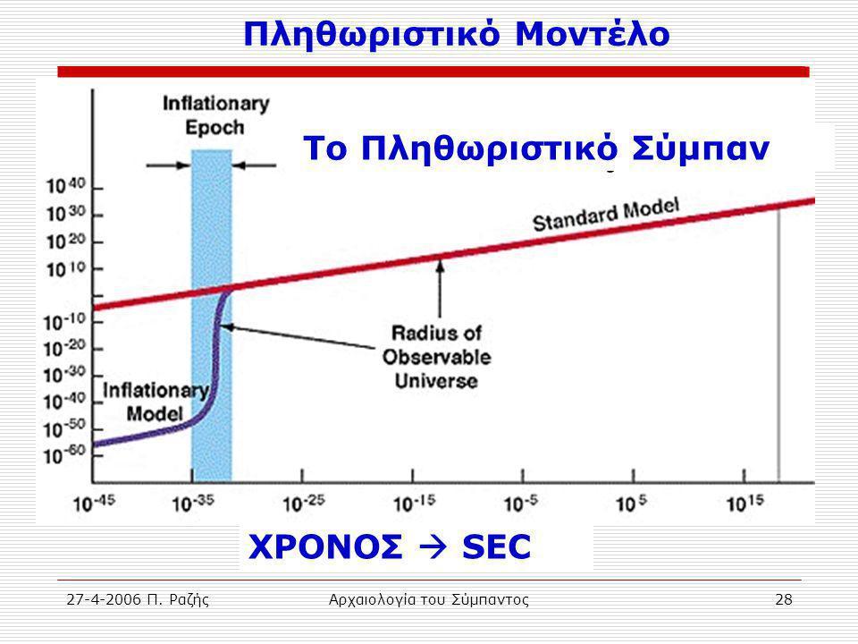 27-4-2006 Π. ΡαζήςΑρχαιολογία του Σύμπαντος28 Time in seconds The Inflationary Universe Πληθωριστικό Μοντέλο ΧΡΟΝΟΣ  SEC Το Πληθωριστικό Σύμπαν