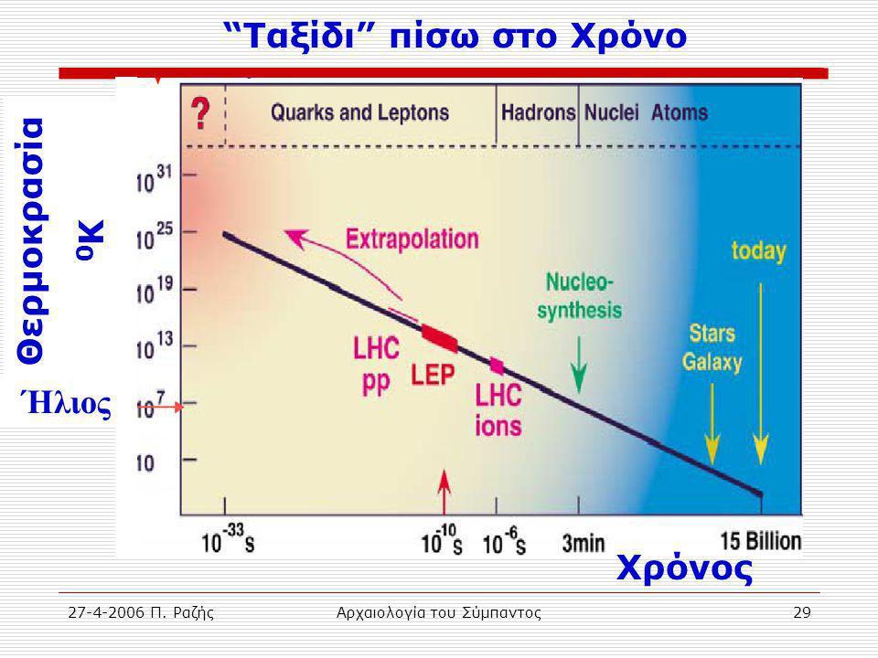 27-4-2006 Π. ΡαζήςΑρχαιολογία του Σύμπαντος29 Ταξίδι πίσω στο Χρόνο Χρόνος Θερμοκρασία 0 Κ Ήλιος