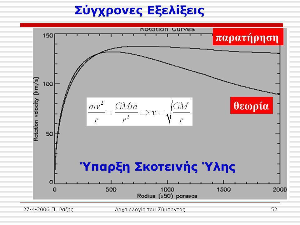 27-4-2006 Π. ΡαζήςΑρχαιολογία του Σύμπαντος52 παρατήρηση θεωρία Ύπαρξη Σκοτεινής Ύλης Σύγχρονες Εξελίξεις