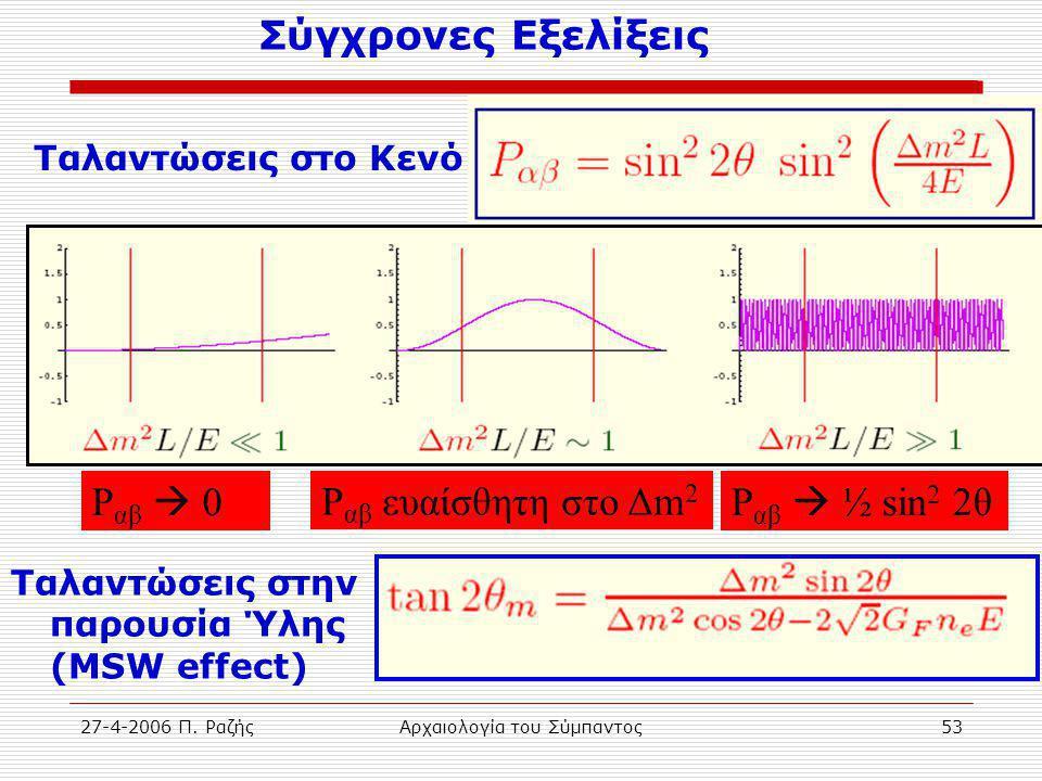 27-4-2006 Π. ΡαζήςΑρχαιολογία του Σύμπαντος53 Ταλαντώσεις στο Κενό P αβ  0 P αβ ευαίσθητη στο Δm 2 P αβ  ½ sin 2 2θ Ταλαντώσεις στην παρουσία Ύλης (