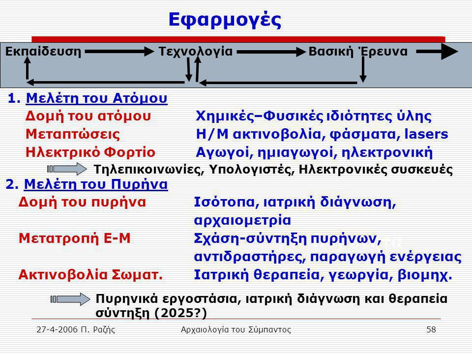 27-4-2006 Π. ΡαζήςΑρχαιολογία του Σύμπαντος58 Βαρύτητα Εφαρμογές Εκπαίδευση Τεχνολογία Βασική Έρευνα 1. Μελέτη του Ατόμου Δομή του ατόμου Χημικές–Φυσι