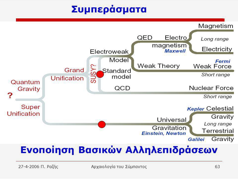 27-4-2006 Π. ΡαζήςΑρχαιολογία του Σύμπαντος63 Ενοποίηση Βασικών Αλληλεπιδράσεων Συμπεράσματα