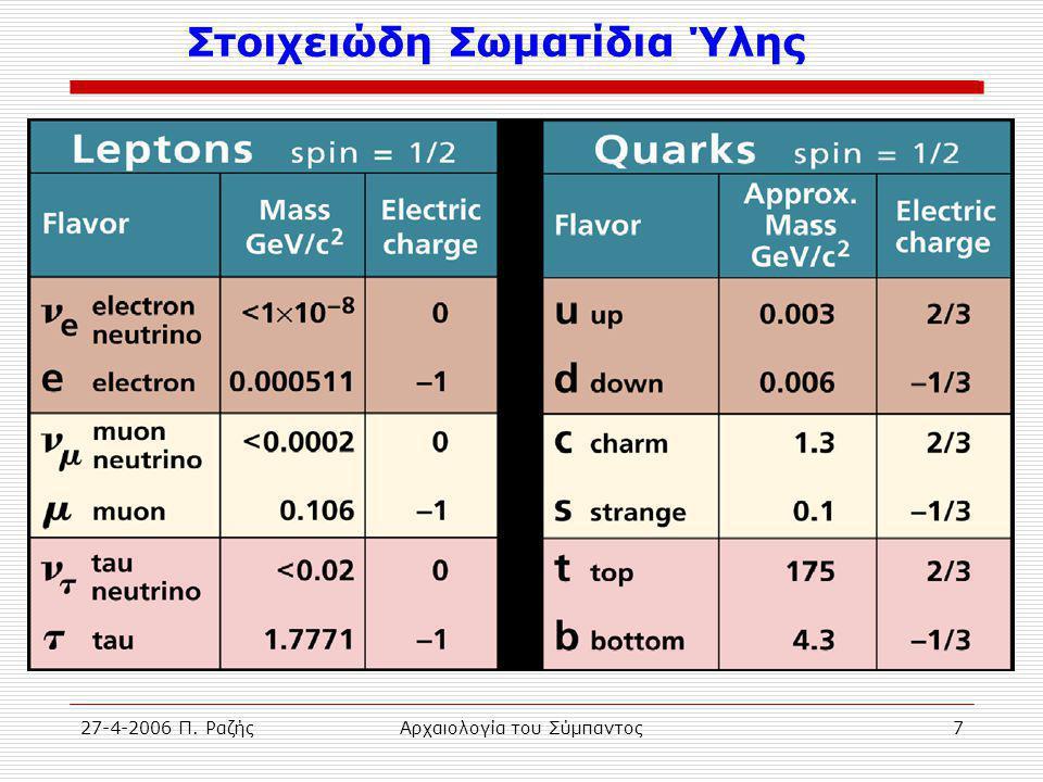 27-4-2006 Π. ΡαζήςΑρχαιολογία του Σύμπαντος7 Στοιχειώδη Σωματίδια Ύλης