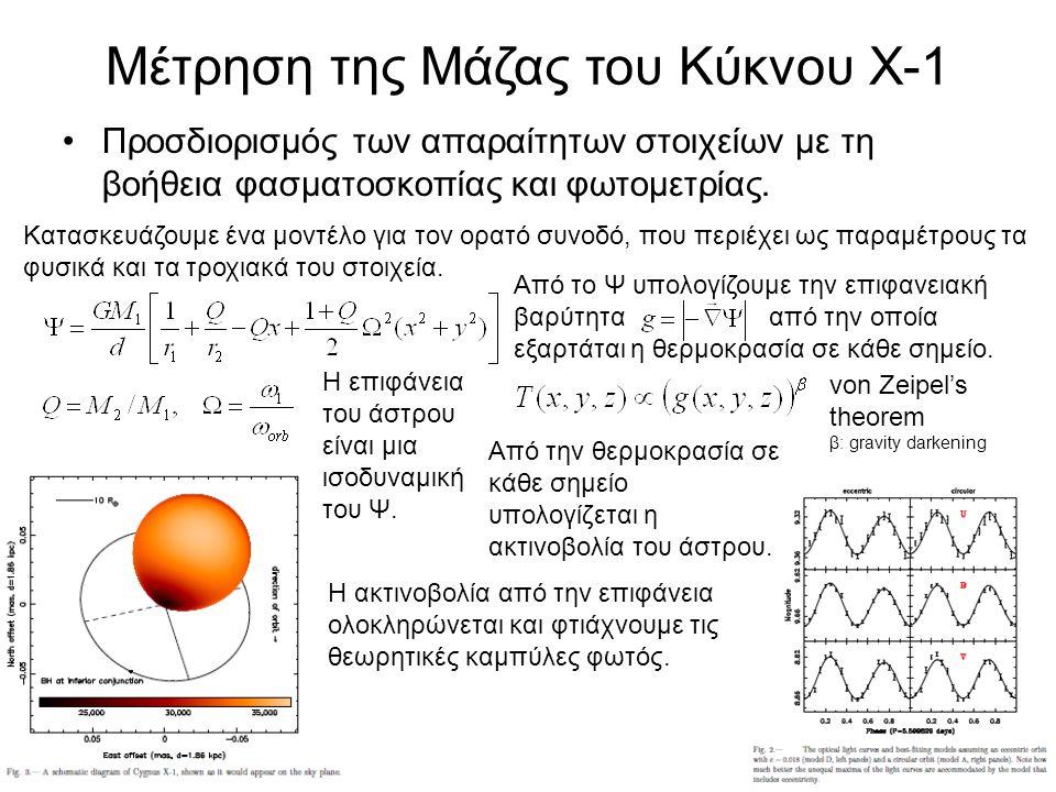 Μέτρηση της Μάζας του Κύκνου Χ-1 •Προσδιορισμός των απαραίτητων στοιχείων με τη βοήθεια φασματοσκοπίας και φωτομετρίας. Κατασκευάζουμε ένα μοντέλο για