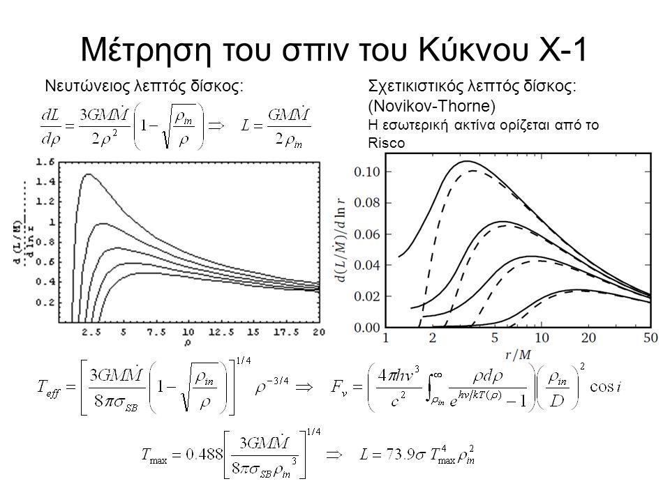 Μέτρηση του σπιν του Κύκνου Χ-1 Νευτώνειος λεπτός δίσκος:Σχετικιστικός λεπτός δίσκος: (Novikov-Thorne) Η εσωτερική ακτίνα ορίζεται από το Risco