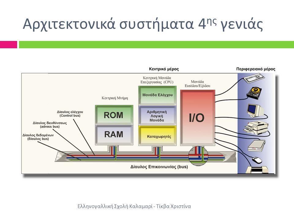 Δίαυλος Επικοινωνίας Η επικοινωνία των δομικών μερών ενός η / υ γίνεται μέσω του διαύλου επικοινωνίας (bus)  Φυσικό μέσο μεταφοράς  Σύνολο κανόνων – πρωτόκολλο διαύλου (bus protocol) Είδη δεδομένων :  Δεδομένα προς επεξεργασία  Διευθύνσεις μνήμης  Σήματα ελέγχου  Σήματα απόκρισης  Σήματα χρονισμού Ελληνογαλλική Σχολή Καλαμαρί - Τίκβα Χριστίνα