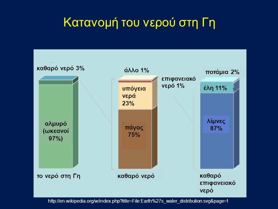 Κατανομή του νερού στη Γη καθαρό νερό καθαρό επιφανειακό νερό το νερό στη Γη ποτάμια 2% καθαρό νερό 3% άλλο 1% αλμυρό (ωκεανοί 97%) πάγος 75% λίμνες 87% υπόγεια νερά 23% επιφανειακό νερό 1% έλη 11% http://en.wikipedia.org/w/index.php?title=File:Earth%27s_water_distribution.svg&page=1