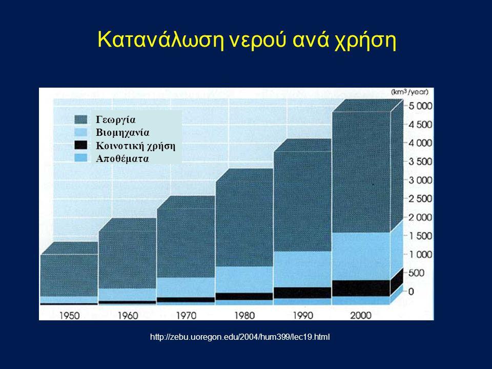 Κατανάλωση νερού ανά χρήση Γεωργία Βιομηχανία Κοινοτική χρήση Αποθέματα http://zebu.uoregon.edu/2004/hum399/lec19.html