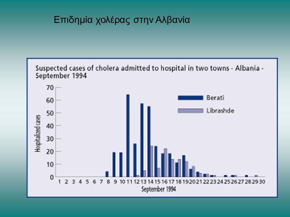 Επιδημία χολέρας στην Αλβανία