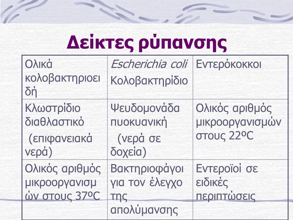 Δείκτες ρύπανσης Ολικά κολοβακτηριοει δή Escherichia coli Κολοβακτηρίδιο Eντερόκοκκοι Κλωστρίδιο διαθλαστικό (επιφανειακά νερά) Ψευδομονάδα πυοκυανική (νερά σε δοχεία) Ολικός αριθμός μικροοργανισμών στους 22ºC Ολικός αριθμός μικροοργανισμ ών στους 37ºC Bακτηριοφάγοι για τον έλεγχο της απολύμανσης Εντεροϊοί σε ειδικές περιπτώσεις