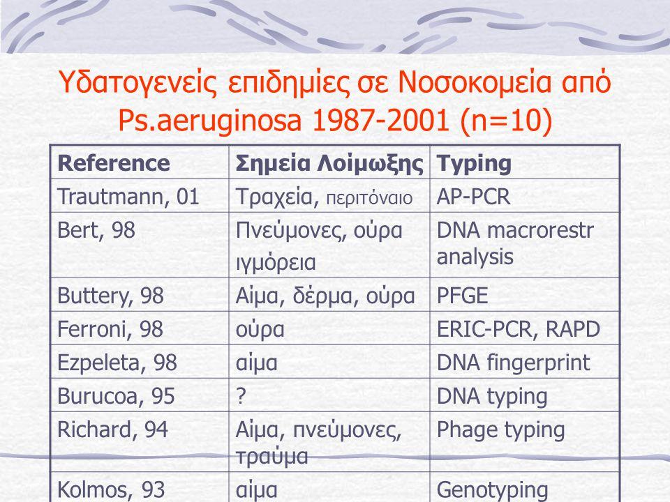 Υδατογενείς επιδημίες σε Νοσοκομεία από Ps.aeruginosa 1987-2001 (n=10) ReferenceΣημεία ΛοίμωξηςTyping Trautmann, 01Τραχεία, περιτόναιο AP-PCR Bert, 98Πνεύμονες, ούρα ιγμόρεια DNA macrorestr analysis Buttery, 98Αίμα, δέρμα, ούραPFGE Ferroni, 98ούραERIC-PCR, RAPD Ezpeleta, 98αίμαDNA fingerprint Burucoa, 95?DNA typing Richard, 94Αίμα, πνεύμονες, τραύμα Phage typing Kolmos, 93αίμαGenotyping Grundman, 93ούραEXoA DNA probe Worlitzsc, 89