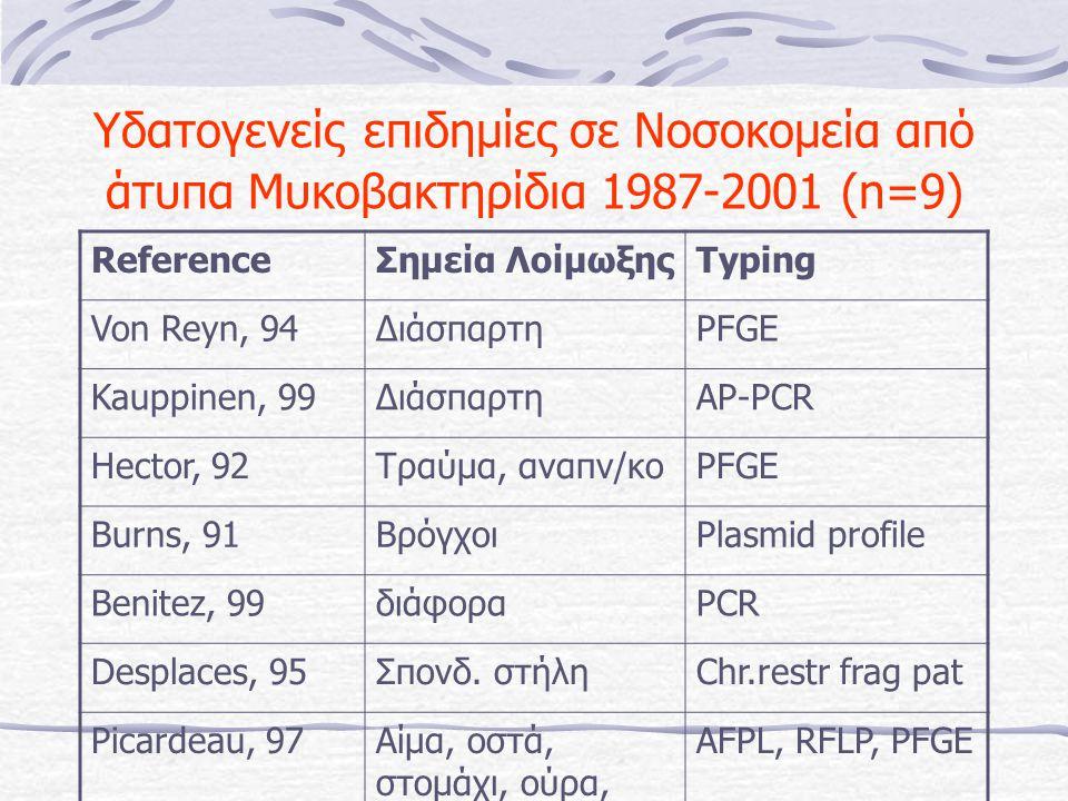 Υδατογενείς επιδημίες σε Νοσοκομεία από άτυπα Μυκοβακτηρίδια 1987-2001 (n=9) ReferenceΣημεία ΛοίμωξηςTyping Von Reyn, 94ΔιάσπαρτηPFGE Kauppinen, 99ΔιάσπαρτηAP-PCR Hector, 92Τραύμα, αναπν/κοPFGE Burns, 91ΒρόγχοιPlasmid profile Benitez, 99διάφοραPCR Desplaces, 95Σπονδ.