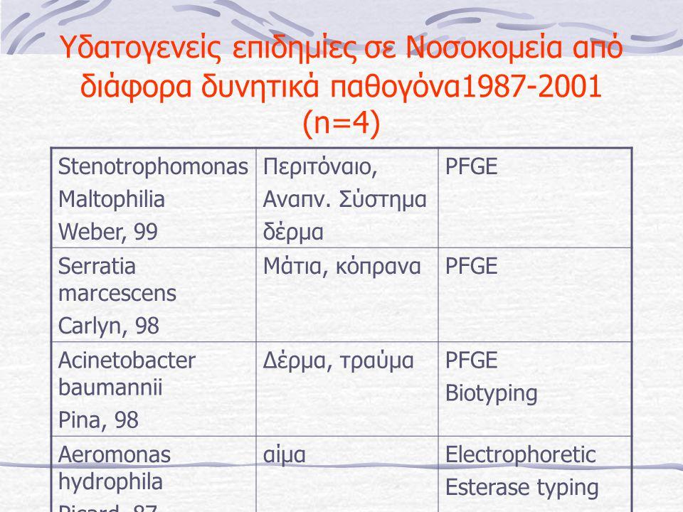 Υδατογενείς επιδημίες σε Νοσοκομεία από διάφορα δυνητικά παθογόνα1987-2001 (n=4) Stenotrophomonas Maltophilia Weber, 99 Περιτόναιο, Αναπν. Σύστημα δέρ