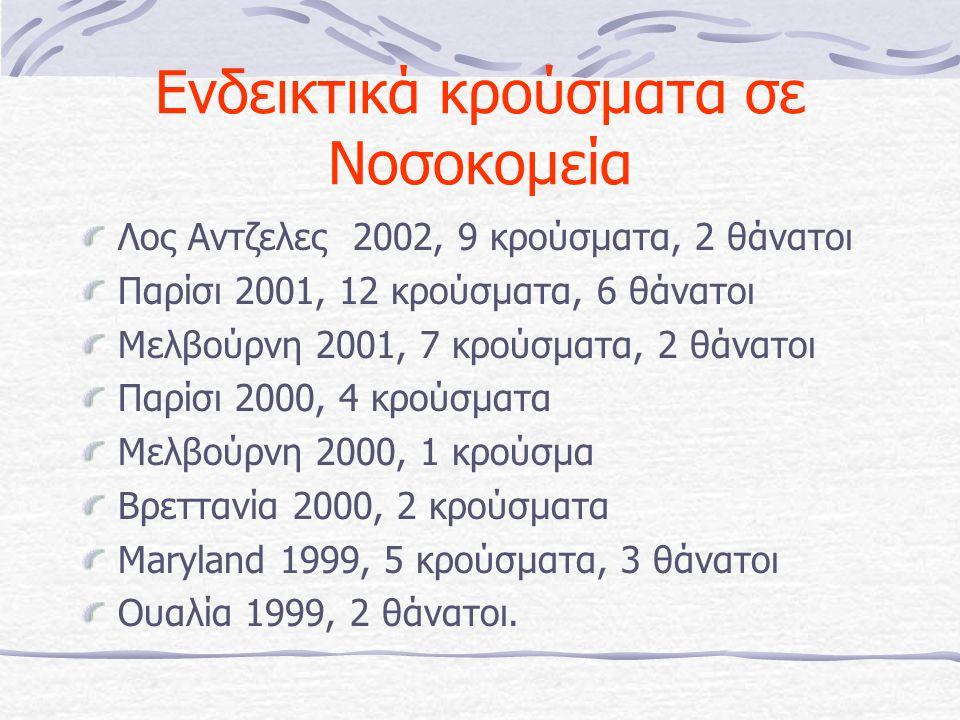Ενδεικτικά κρούσματα σε Νοσοκομεία Λος Αντζελες 2002, 9 κρούσματα, 2 θάνατοι Παρίσι 2001, 12 κρούσματα, 6 θάνατοι Μελβούρνη 2001, 7 κρούσματα, 2 θάνατοι Παρίσι 2000, 4 κρούσματα Μελβούρνη 2000, 1 κρούσμα Βρεττανία 2000, 2 κρούσματα Maryland 1999, 5 κρούσματα, 3 θάνατοι Ουαλία 1999, 2 θάνατοι.