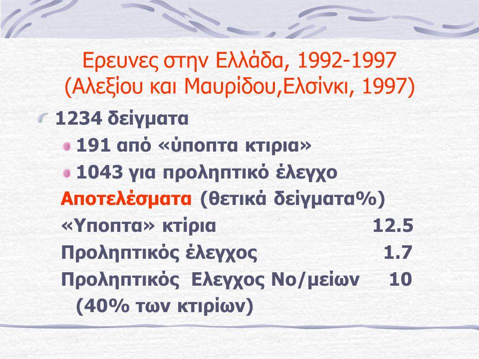 Ερευνες στην Ελλάδα, 1992-1997 (Αλεξίου και Μαυρίδου,Ελσίνκι, 1997) 1234 δείγματα 191 από «ύποπτα κτιρια» 1043 για προληπτικό έλεγχο Αποτελέσματα (θετικά δείγματα%) «Υποπτα» κτίρια12.5 Προληπτικός έλεγχος 1.7 Προληπτικός Ελεγχος Νο/μείων 10 (40% των κτιρίων)