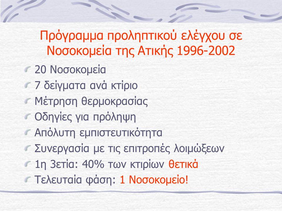 Πρόγραμμα προληπτικού ελέγχου σε Νοσοκομεία της Ατικής 1996-2002 20 Νοσοκομεία 7 δείγματα ανά κτίριο Μέτρηση θερμοκρασίας Οδηγίες για πρόληψη Απόλυτη εμπιστευτικότητα Συνεργασία με τις επιτροπές λοιμώξεων 1η 3ετία: 40% των κτιρίων θετικά Τελευταία φάση: 1 Νοσοκομείο!