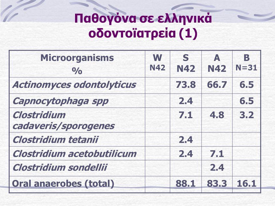 Παθογόνα σε ελληνικά οδοντοϊατρεία (1) Microorganisms % W N42 S N42 A N42 B N=31 Actinomyces odontolyticus73.866.76.5 Capnocytophaga spp2.46.5 Clostridium cadaveris/sporogenes 7.14.83.2 Clostridium tetanii2.4 Clostridium acetobutilicum2.47.1 Clostridium sondellii2.4 Oral anaerobes (total)88.183.316.1