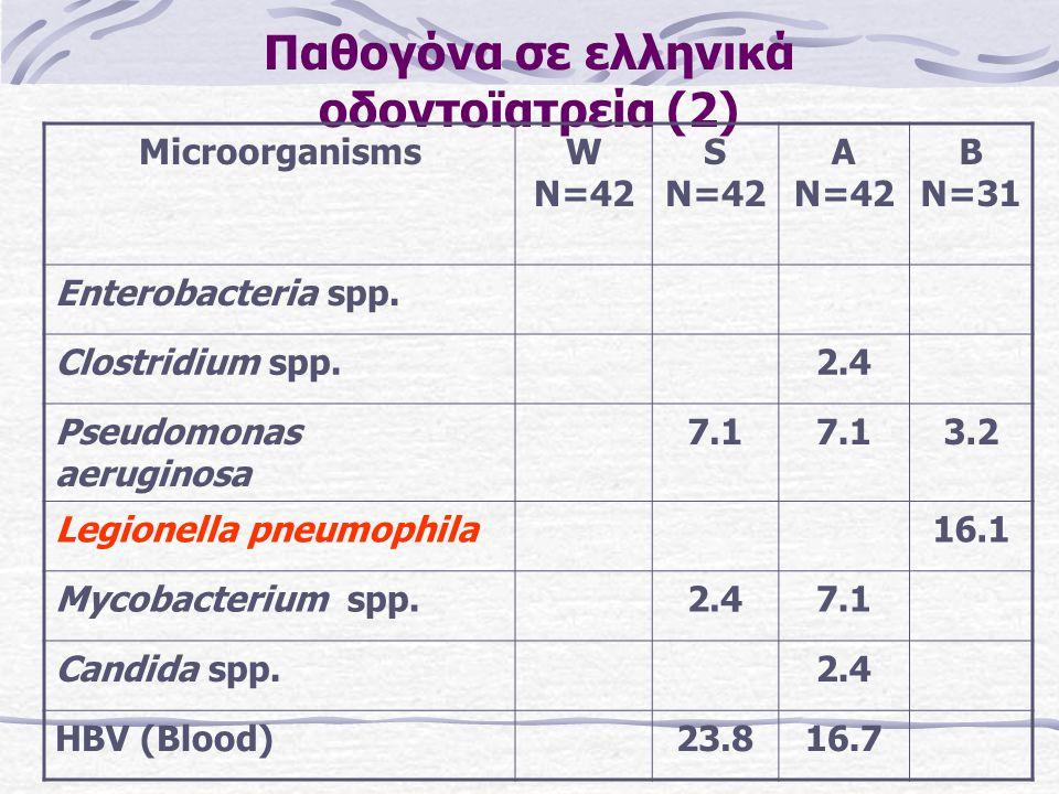 Παθογόνα σε ελληνικά οδοντοϊατρεία (2) MicroorganismsW N=42 S N=42 A N=42 B N=31 Enterobacteria spp.