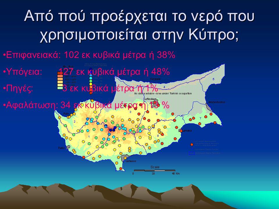Από πού προέρχεται το νερό που χρησιμοποιείται στην Κύπρο; •Επιφανειακά: 102 εκ κυβικά μέτρα ή 38% •Υπόγεια: 127 εκ κυβικά μέτρα ή 48% •Πηγές: 3 εκ κυ