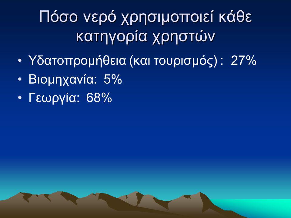 Πόσο νερό χρησιμοποιεί κάθε κατηγορία χρηστών •Υδατοπρομήθεια (και τουρισμός) : 27% •Βιομηχανία: 5% •Γεωργία: 68%