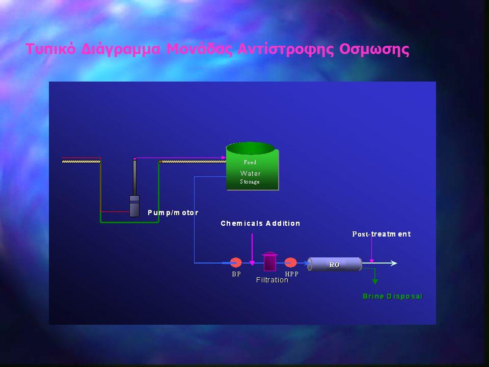 Τυπικό Διάγραμμα Μονάδας Αντίστροφης Οσμωσης