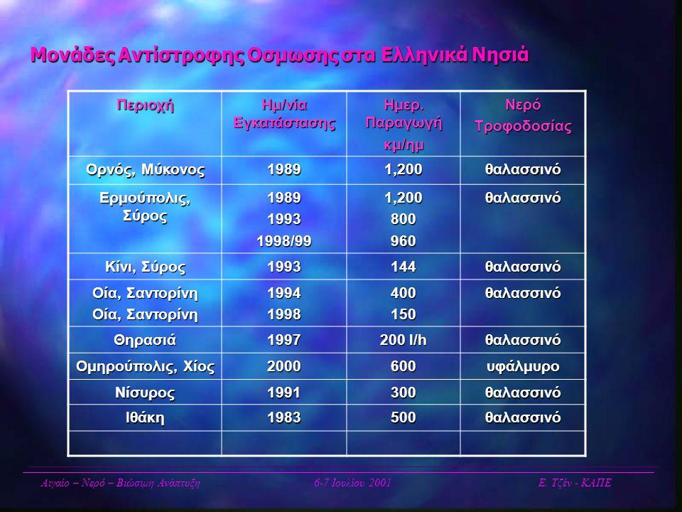 Μονάδες Αντίστροφης Οσμωσης στα Ελληνικά Νησιά Περιοχή Ημ/νία Εγκατάστασης Hμερ. Παραγωγή κμ/ημ ΝερόΤροφοδοσίας Ορνός, Μύκονος 19891,200θαλασσινό Ερμο