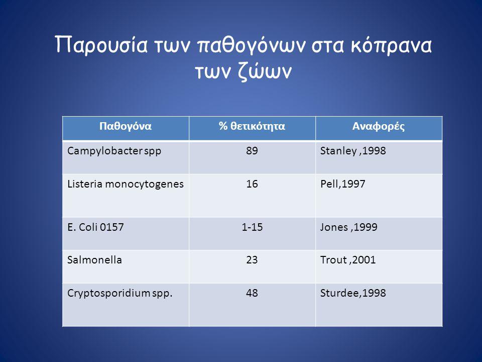 Παρουσία των παθογόνων στα κόπρανα των ζώων Παθογόνα% θετικότηταΑναφορές Campylobacter spp89Stanley,1998 Listeria monocytogenes16Pell,1997 E. Coli 015
