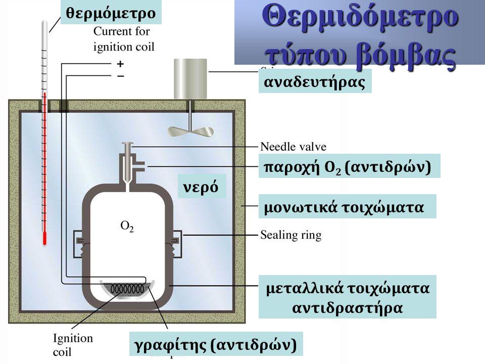 θερμόμετρο αναδευτήρας μονωτικά τοιχώματα μεταλλικά τοιχώματα αντιδραστήρα παροχή Ο 2 (αντιδρών) γραφίτης (αντιδρών) νερό Θερμιδόμετρο τύπου βόμβας