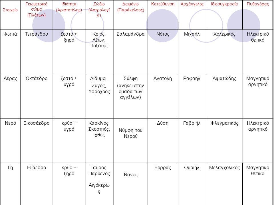Στοιχείο Γεωμετρικό σώμα (Πλάτων) Ιδιότητα (Αριστοτέλης) Ζώδιο (Αστρολογί α) Δαιμόνιο (Παράκελσος) ΚατεύθυνσηΑρχάγγελοςΙδιοσυγκρασίαΠυθαγόρας ΦωτιάΤετ