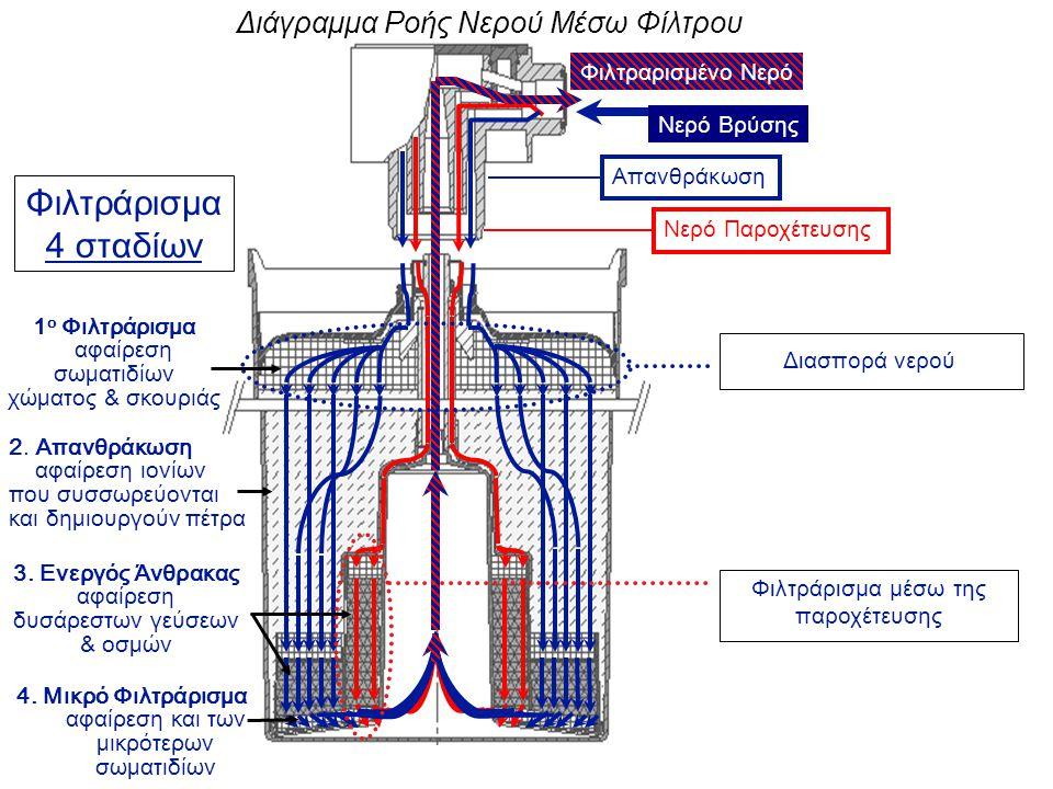 Νερό Βρύσης Φιλτραρισμένο Νερό Νερό ΠαροχέτευσηςΑπανθράκωση Φιλτράρισμα μέσω της παροχέτευσης Διασπορά νερού Διάγραμμα Ροής Νερού Μέσω Φίλτρου 1 ο Φιλτράρισμα αφαίρεση σωματιδίων χώματος & σκουριάς 2.