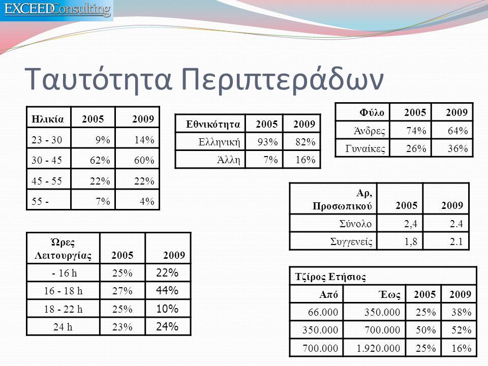 Ταυτότητα Περιπτεράδων Ηλικία20052009 23 - 309%14% 30 - 4562%60% 45 - 5522% 55 -7%4% Φύλο20052009 Άνδρες74%64% Γυναίκες26%36% Εθνικότητα20052009 Ελληνική93%82% Άλλη7%16% Τζίρος Ετήσιος ΑπόΈως20052009 66.000350.00025%38% 350.000700.00050%52% 700.0001.920.00025%16% Ώρες Λειτουργίας20052009 - 16 h25% 22% 16 - 18 h27% 44% 18 - 22 h25% 10% 24 h23% 24% Αρ, Προσωπικού20052009 Σύνολο2,42.4 Συγγενείς1,82.1