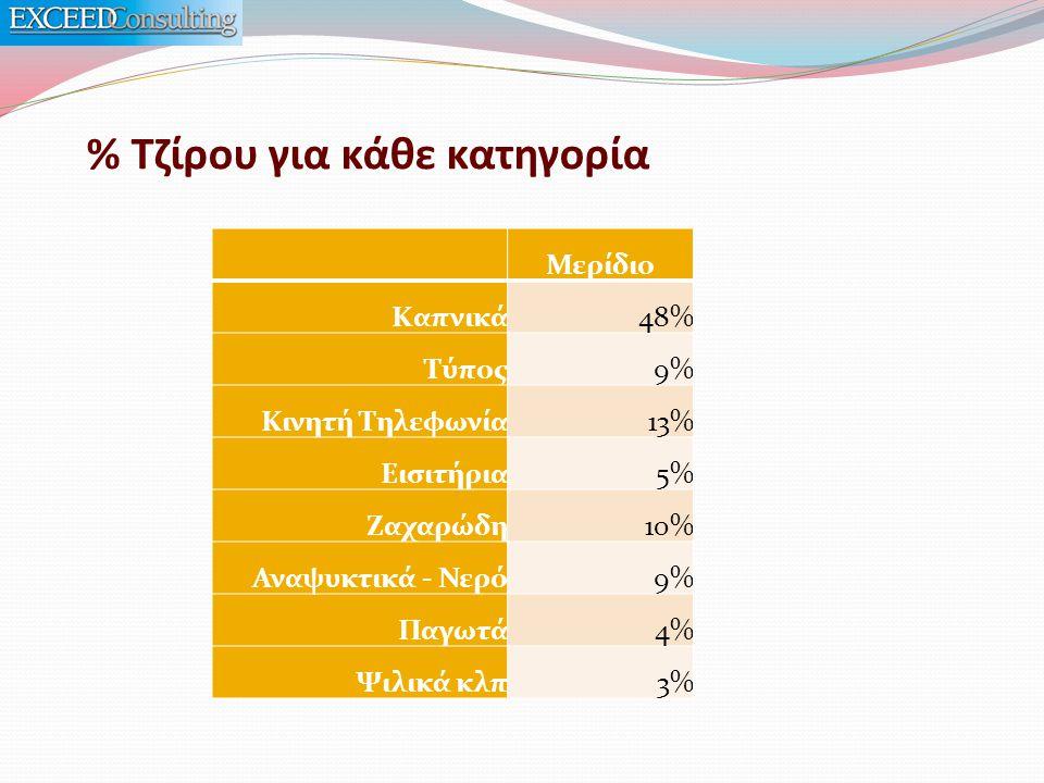 % Τζίρου για κάθε κατηγορία Μερίδιο Καπνικά 48% Τύπος 9% Κινητή Τηλεφωνία 13% Εισιτήρια 5% Ζαχαρώδη 10% Αναψυκτικά - Νερό 9% Παγωτά 4% Ψιλικά κλπ 3%