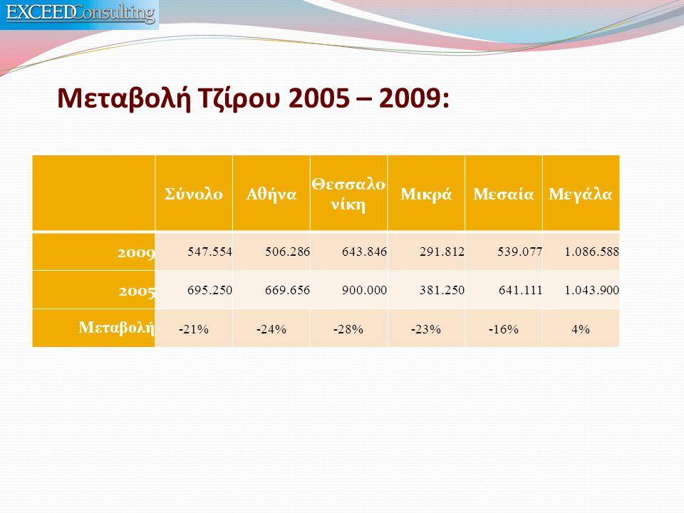 Μεταβολή Τζίρου 2005 – 2009 : ΣύνολοΑθήνα Θεσσαλο νίκη ΜικράΜεσαίαΜεγάλα 2009 547.554506.286643.846291.812539.0771.086.588 2005 695.250669.656900.000381.250641.1111.043.900 Μεταβολή -21%-24%-28%-23%-16%4%