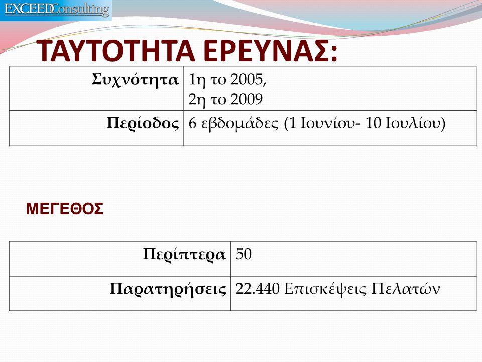 ΤΑΥΤΟΤΗΤΑ ΕΡΕΥΝΑΣ: Συχνότητα1η το 2005, 2η το 2009 Περίοδος6 εβδομάδες (1 Ιουνίου- 10 Ιουλίου) Περίπτερα50 Παρατηρήσεις22.440 Επισκέψεις Πελατών ΜΕΓΕΘΟΣ