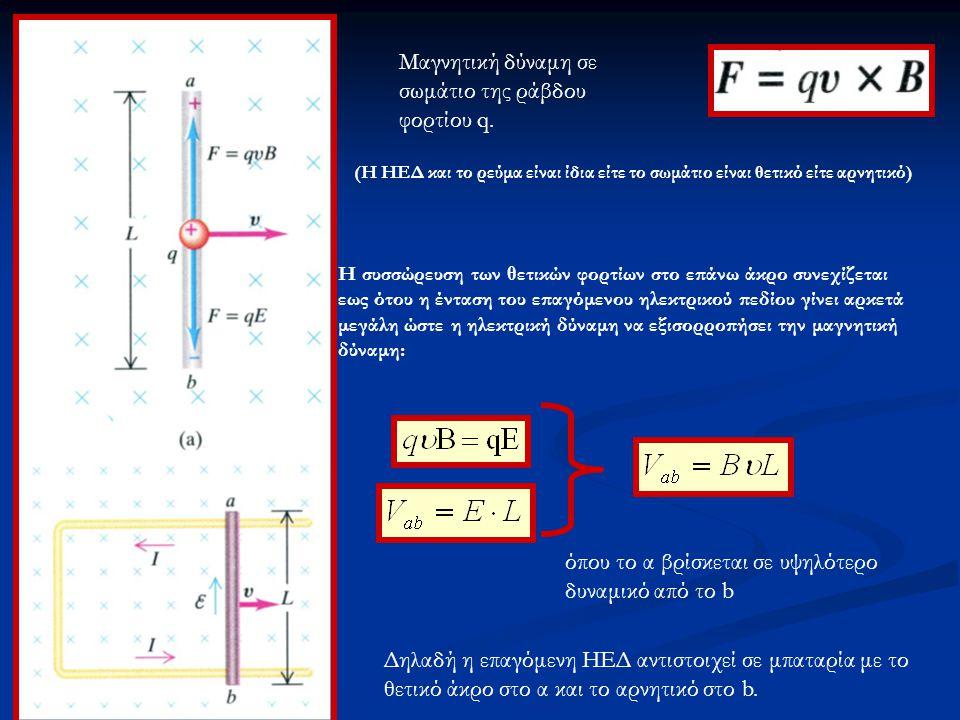 Μαγνητική δύναμη σε σωμάτιο της ράβδου φορτίου q.