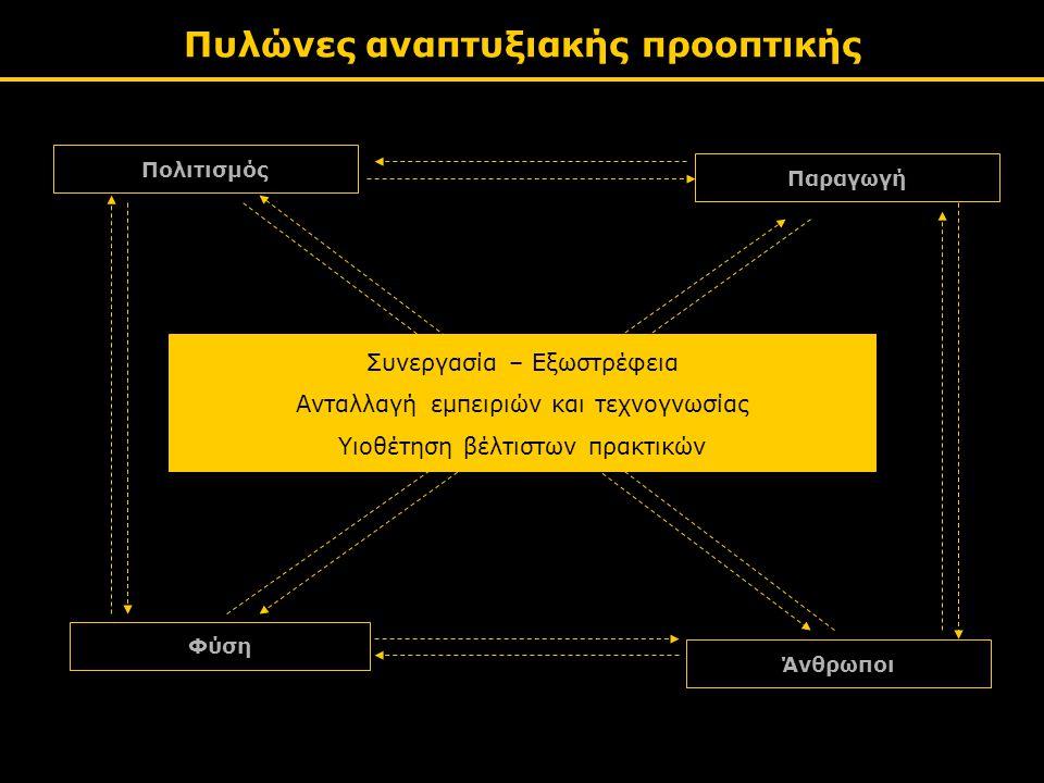 Πυλώνες αναπτυξιακής προοπτικής Πολιτισμός Παραγωγή Φύση Άνθρωποι Συνεργασία – Εξωστρέφεια Ανταλλαγή εμπειριών και τεχνογνωσίας Υιοθέτηση βέλτιστων πρακτικών