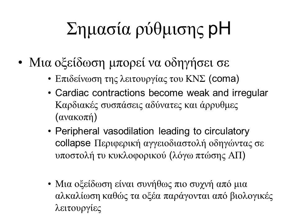 Σημασία ρύθμισης pH •Μια οξείδωση μπορεί να οδηγήσει σε •Επιδείνωση της λειτουργίας του ΚΝΣ (coma) •Cardiac contractions become weak and irregular Καρ