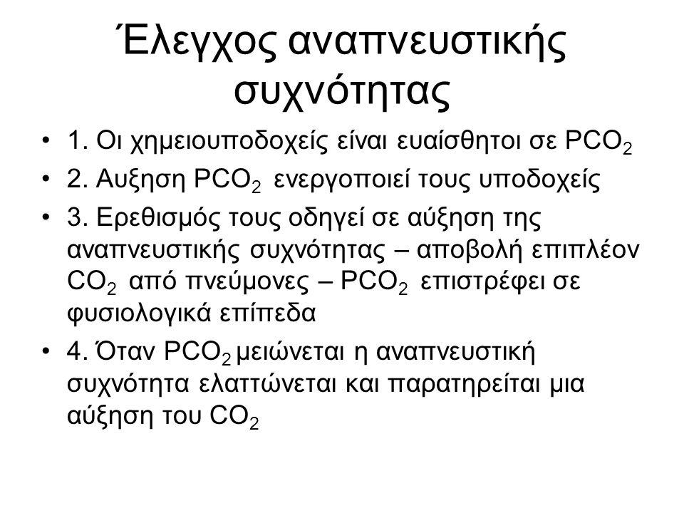 Έλεγχος αναπνευστικής συχνότητας •1. Οι χημειουποδοχείς είναι ευαίσθητοι σε PCO 2 •2. Aυξηση PCO 2 ενεργοποιεί τους υποδοχείς •3. Ερεθισμός τους οδηγε