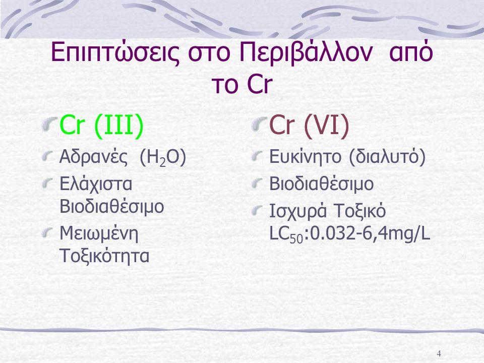 4 Επιπτώσεις στο Περιβάλλον από το Cr Cr (III) Αδρανές (Η 2 Ο) Ελάχιστα Βιοδιαθέσιμο Μειωμένη Τοξικότητα Cr (VI) Ευκίνητο (διαλυτό) Βιοδιαθέσιμο Ισχυρ